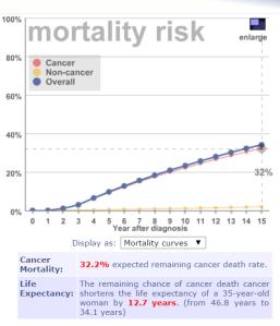 Lifemath ennuste kuolleisuus 1v diagnoosista 01