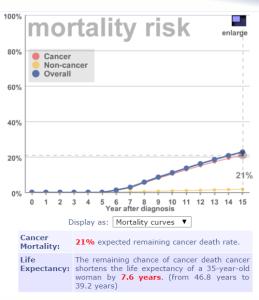 Lifemath ennuste kuolleisuus 5v diagnoosista 02